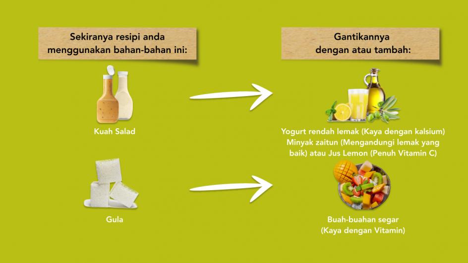 Alternatif Kuah Salad dan Gula adalah Yogurt Rendah Lemak dan Buah Segar